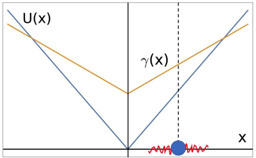 Active noise-driven particles under space-dependent friction in one dimension on arXiv
